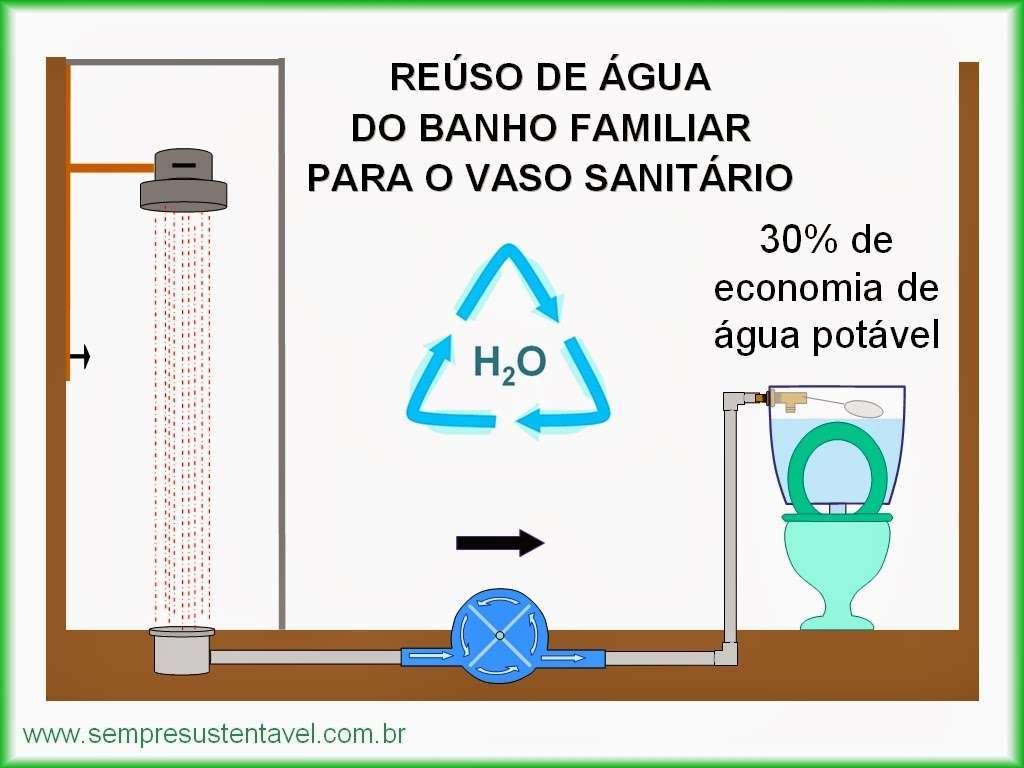 Aprenda fazer um sistema de reuso da água do banho