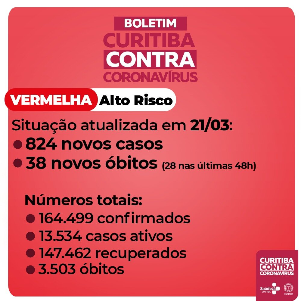 Curitiba registra mais 824 casos e 38 mortes por Covid-19