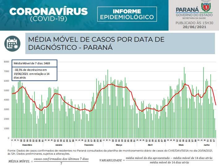 Médias móveis caem, mas taxa de transmissão do coronavírus aumenta